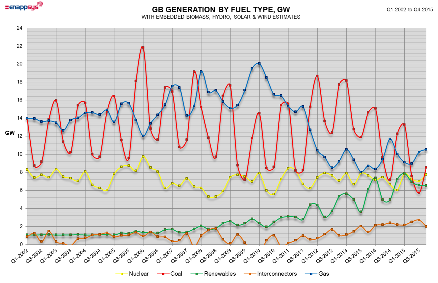 Graph of GB generation by fuel type