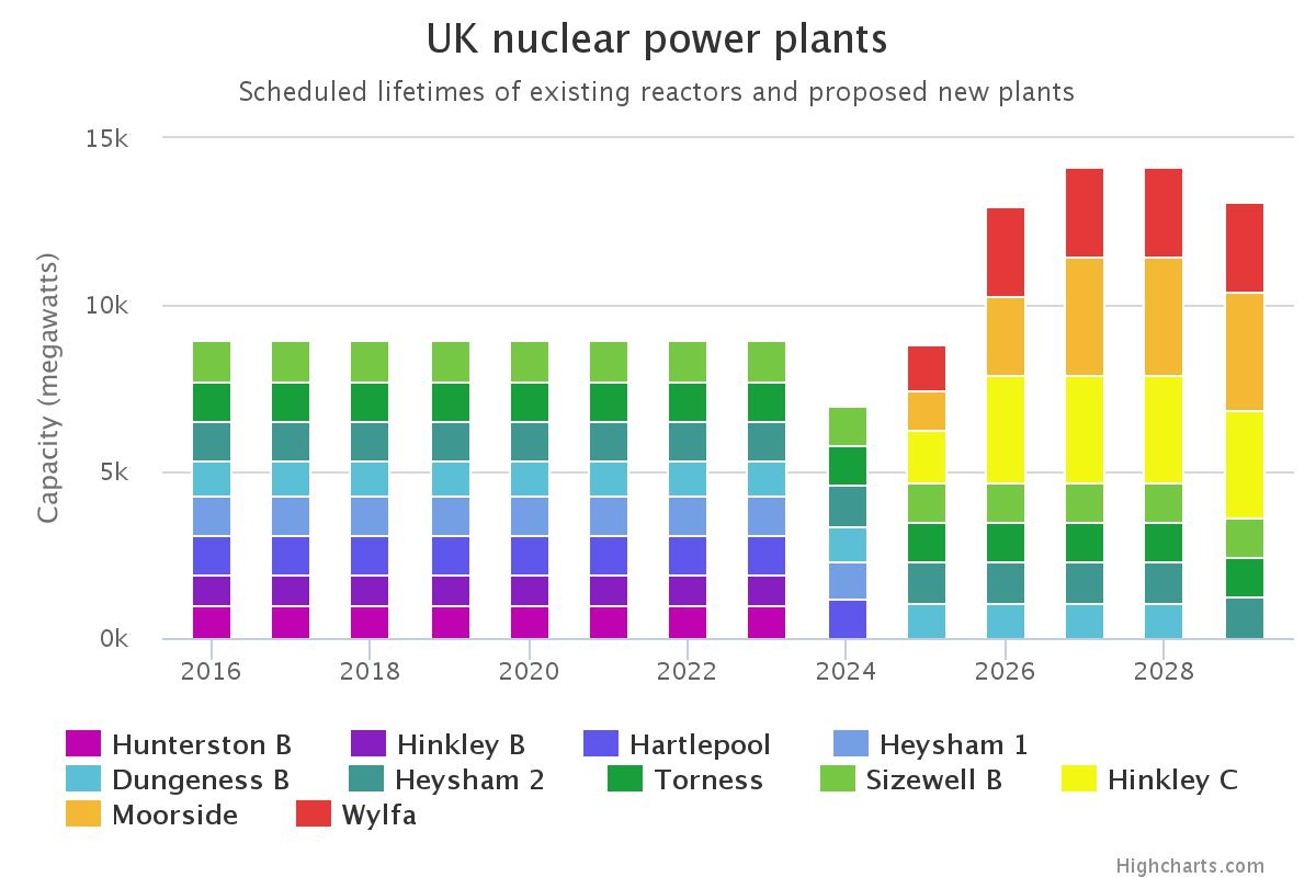UK nuclear power plants